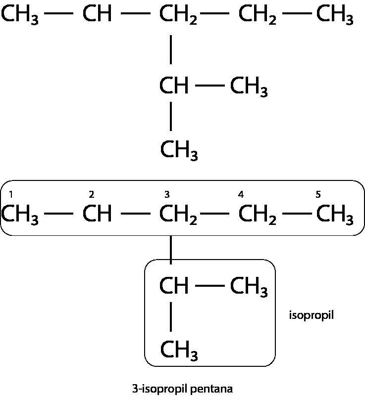 3-isopropil pentana