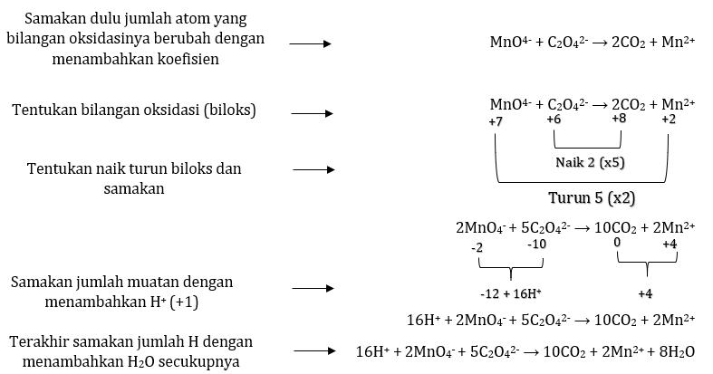 Penyetaraan reaksi redoks metode biloks suasana asam