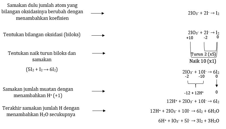 penyetaraan reaksi redoks metode biloks pada autoredooks