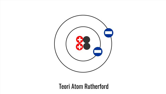 Teori Atom Rutherford