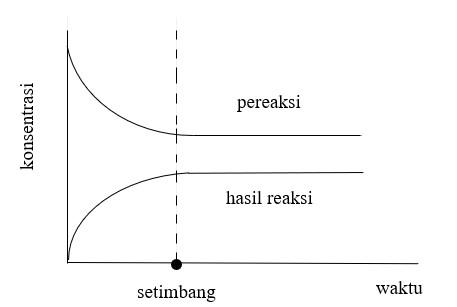 Jika K < 1, makapereaksilebih banyak dibandingkanhasil reaksi