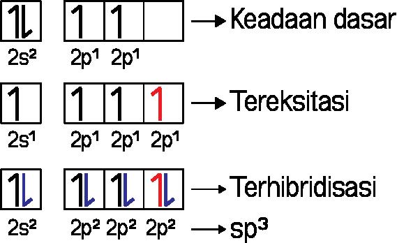 Hibridisasi sp3 pada CH4