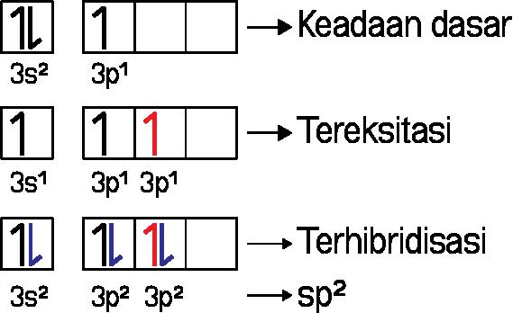 Hibridisasi sp2 pada AlBr3