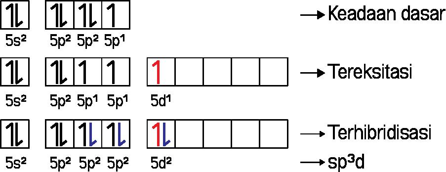 Hibridisasi sp3d pada ICl3
