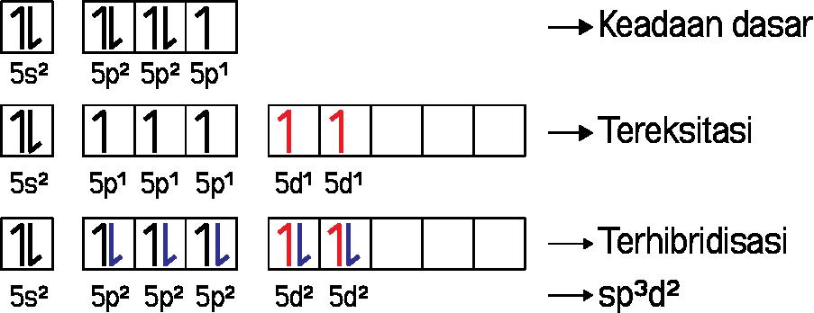 Hibridisasi sp3d2 pada IF5