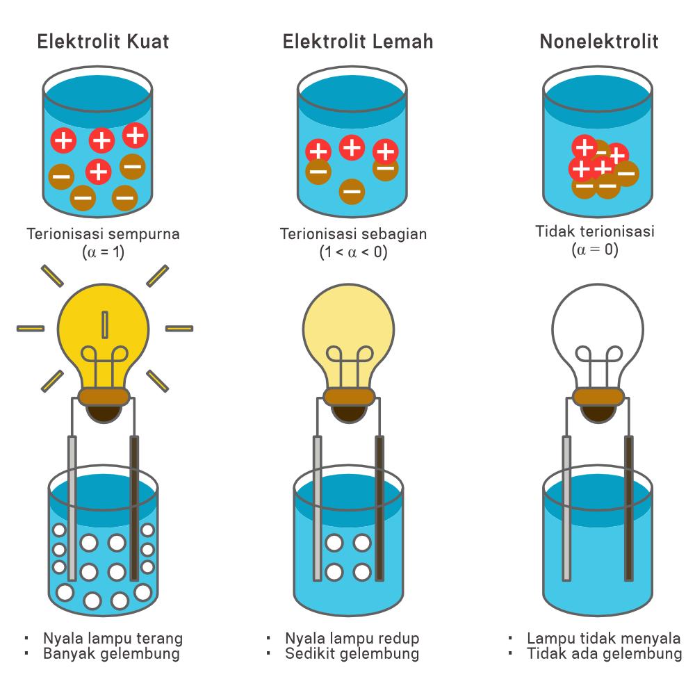 ilustrasi elektrolit kuat, elektrolit lemah, dan nonelektrolit